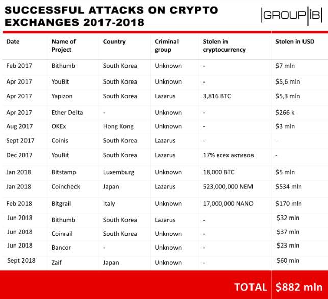 Chỉ cần 5 vụ tấn công, hacker Triều Tiên đã lấy được 571 triệu USD giá trị tiền ảo Ảnh 2