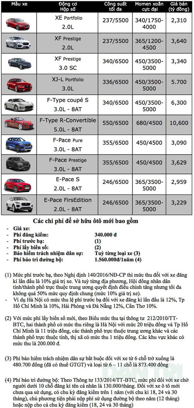 Bảng giá xe Jaguar tại Việt Nam tháng 10/2018 Ảnh 1