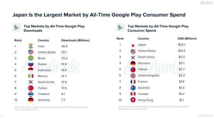 Toàn cảnh Android Market (Google Play) nhân kỷ niệm 10 năm ra đời Ảnh 2