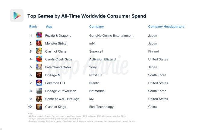 Toàn cảnh Android Market (Google Play) nhân kỷ niệm 10 năm ra đời Ảnh 3