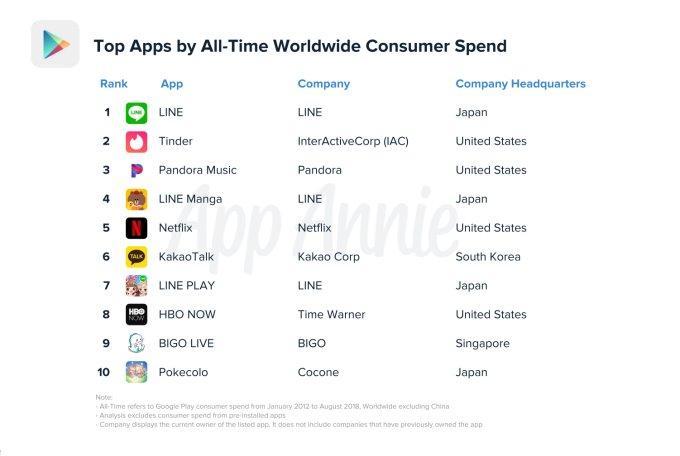 Toàn cảnh Android Market (Google Play) nhân kỷ niệm 10 năm ra đời Ảnh 6