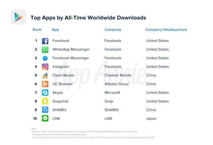 Toàn cảnh Android Market (Google Play) nhân kỷ niệm 10 năm ra đời Ảnh 5