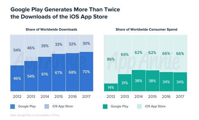 Toàn cảnh Android Market (Google Play) nhân kỷ niệm 10 năm ra đời Ảnh 1