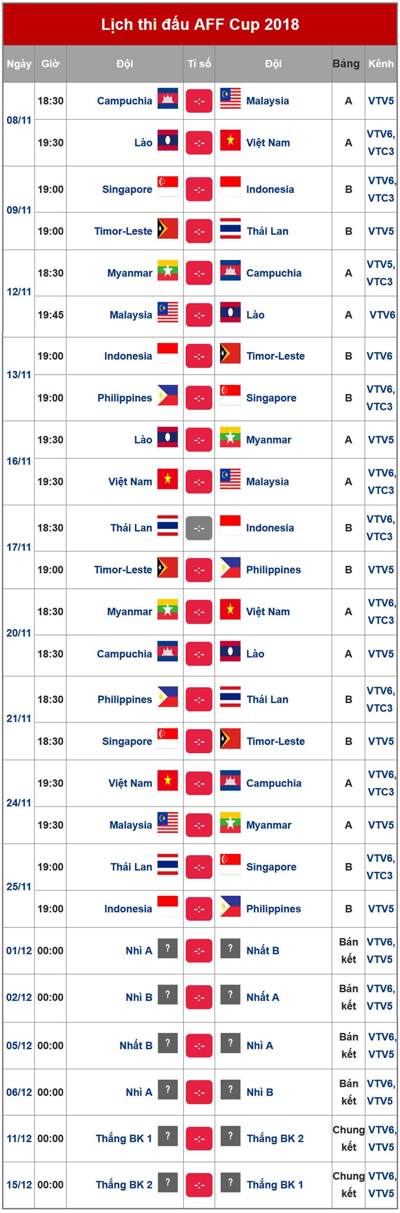 Lịch thi đấu AFF Cup 2018 và các đối thủ vòng bảng của tuyển Việt Nam Ảnh 2