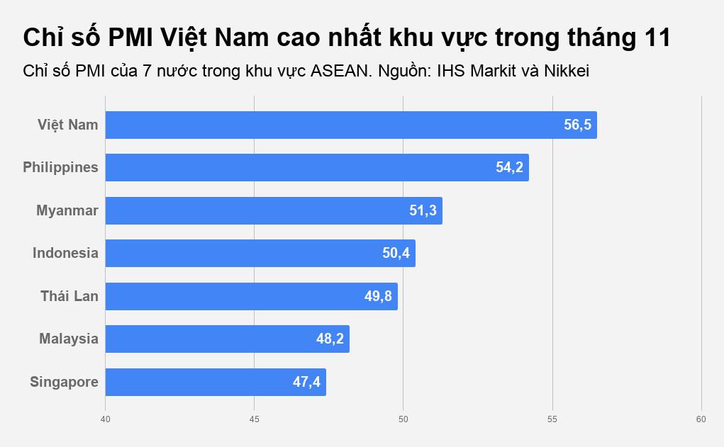 'Sức khỏe' ngành sản xuất Việt Nam tốt nhất trong 7 năm, dẫn đầu ASEAN Ảnh 1
