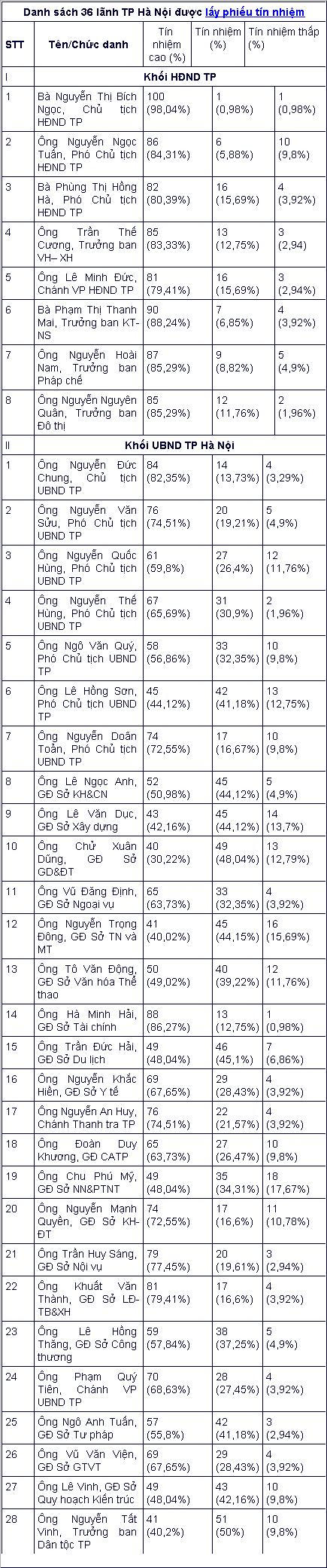 TP.Hà Nội công bố kết quả lấy phiếu tín nhiệm Ảnh 3