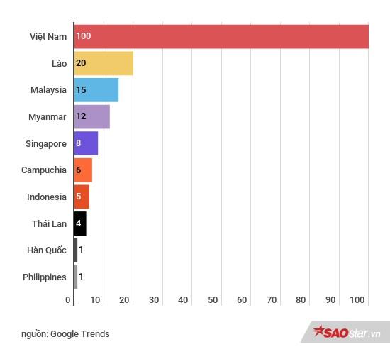 10 quốc gia quan tâm đến AFF Cup 2018 nhất: Việt Nam đứng đầu nhưng vị trí số 9 mới gây bất ngờ Ảnh 2