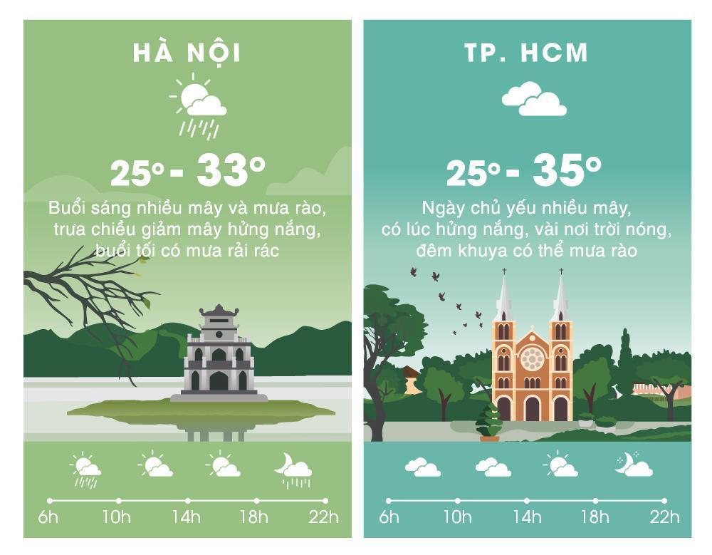 Thời tiết ngày 13/4: Hà Nội mưa rào làm gián đoạn ngày nắng 33 độ C Ảnh 2