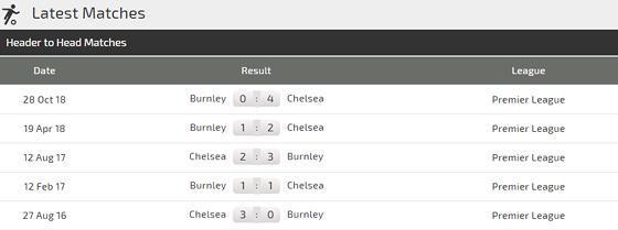 Nhận định Chelsea – Burnley: Cơ hội vàng để chiếm ngôi thứ 3 Ảnh 3
