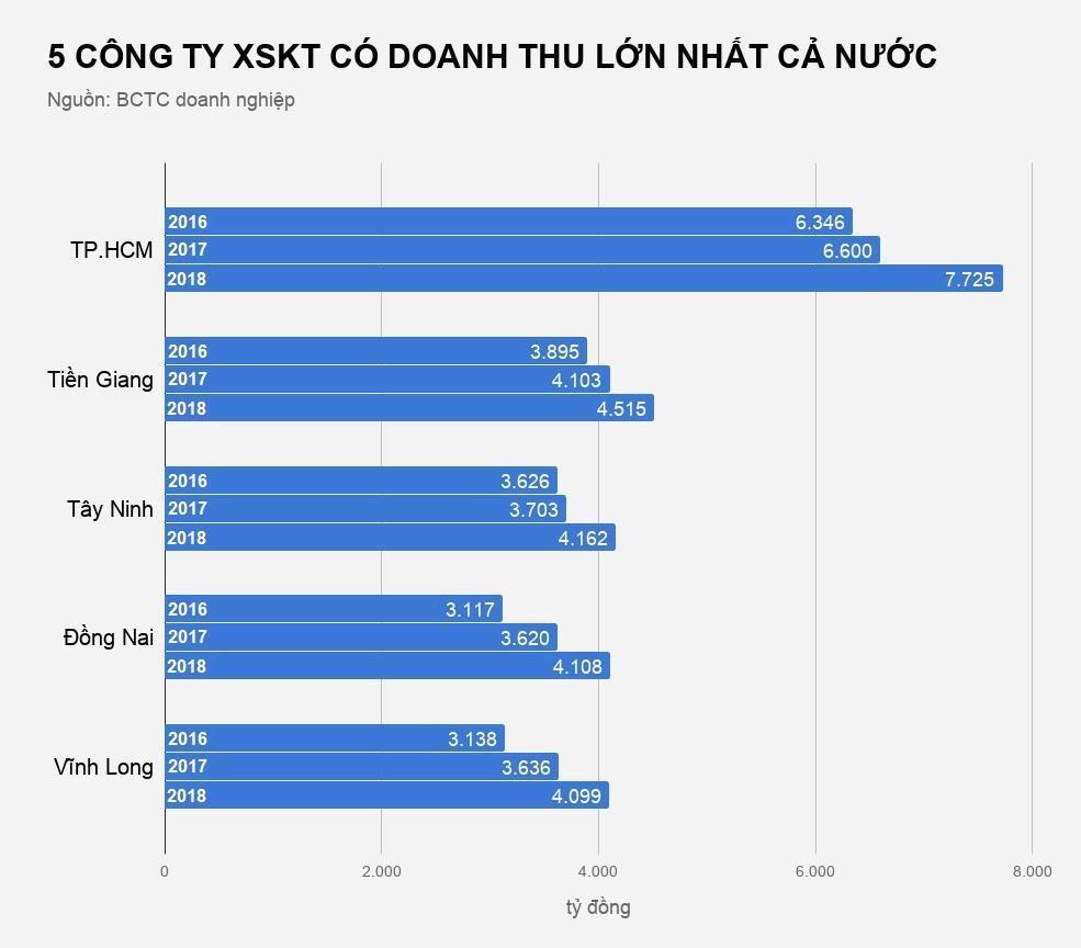 Xổ số đóng góp bao nhiêu cho ngân sách các tỉnh miền Tây? Ảnh 3