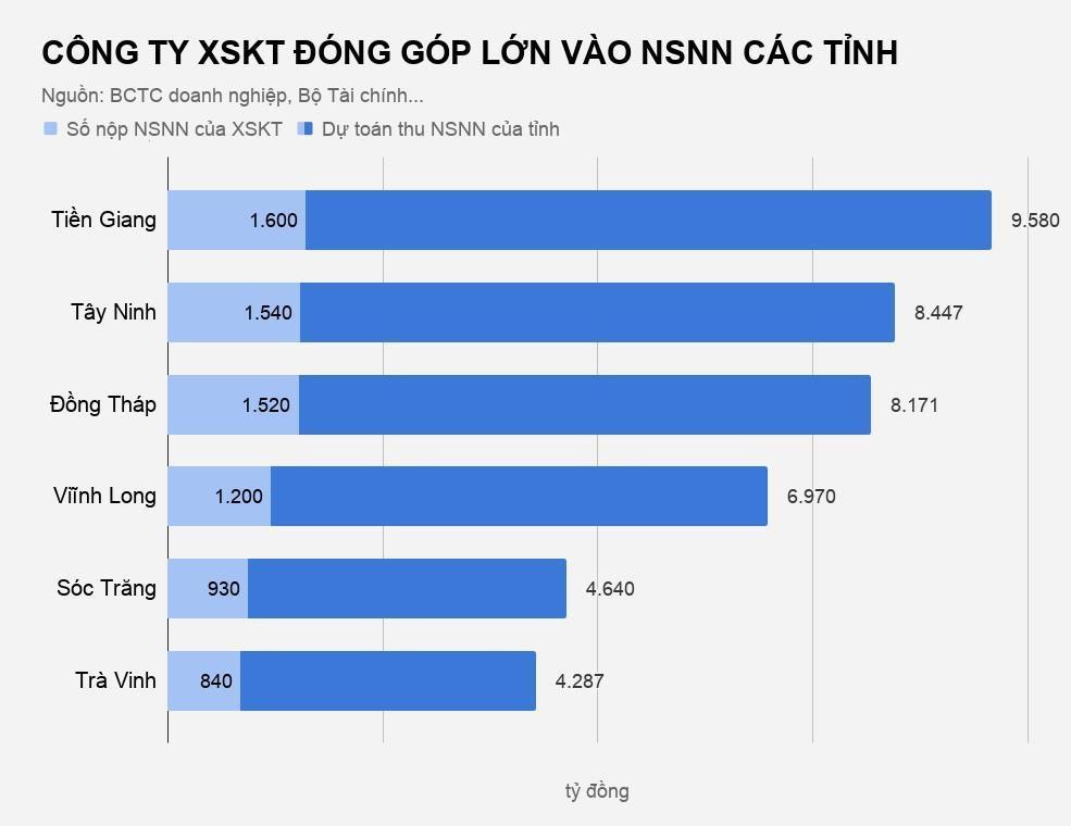 Xổ số đóng góp bao nhiêu cho ngân sách các tỉnh miền Tây? Ảnh 2