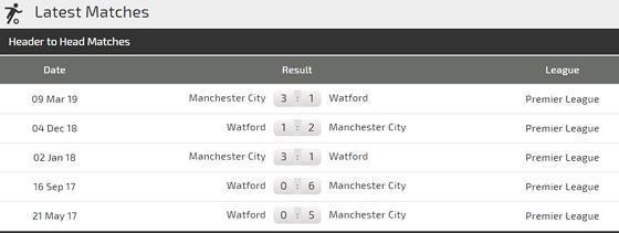 Nhận định Man City – Watford: Đẳng cấp nhà vô địch Premier League Ảnh 2