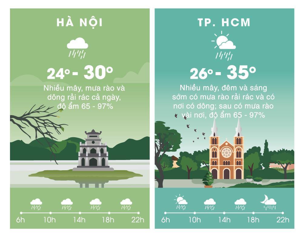 Thời tiết ngày 22/5: Hà Nội mát mẻ, miền Bắc mưa lớn diện rộng Ảnh 2