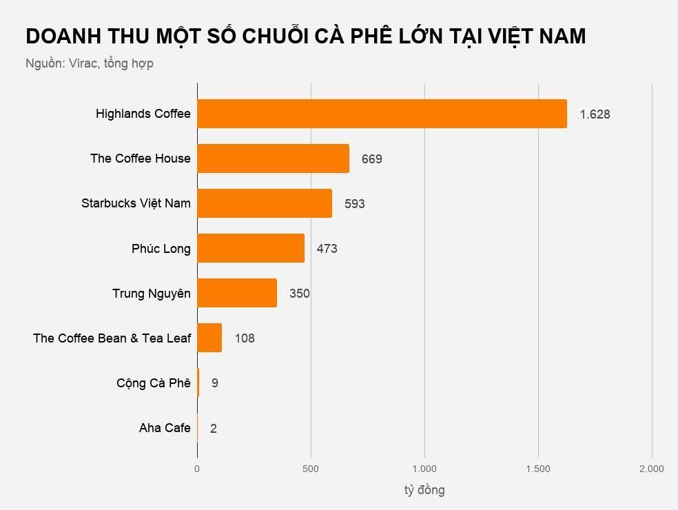Chuỗi cà phê nào kiếm nhiều tiền nhất và lỗ nặng nhất tại Việt Nam Ảnh 2