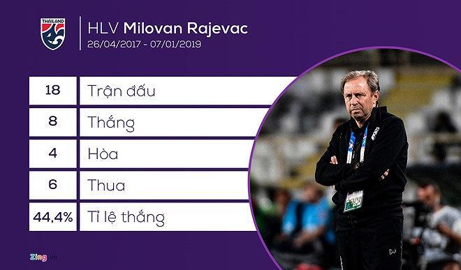 Bóng đá Thái Lan, thay HLV như 'thay áo' Ảnh 3