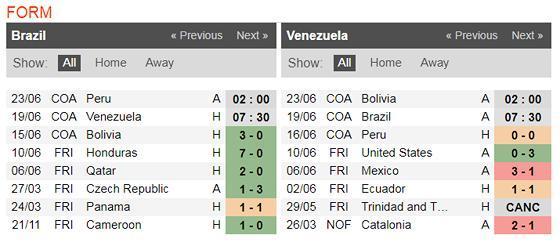 Nhận định Brazil - Venezuela: Điệu Samba ở Sao Paulo Ảnh 3