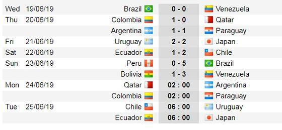 Lịch thi đấu bóng đá Copa America 2019: Brazil hẹn gặp lại Venezuela ở bán kết Ảnh 3