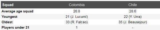 Nhận định Colombia – Chilê:James Rodriguez đại chiến Vidal Ảnh 4