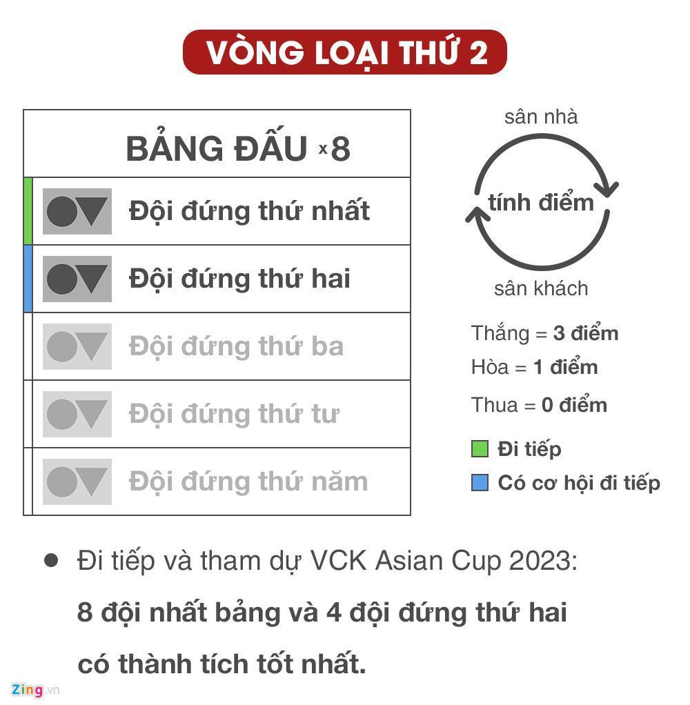 Kịch bản nào để Việt Nam tiến xa tại vòng loại World Cup 2022? Ảnh 1
