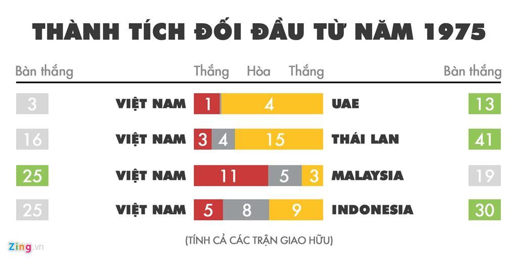 Kịch bản nào để Việt Nam tiến xa tại vòng loại World Cup 2022? Ảnh 2