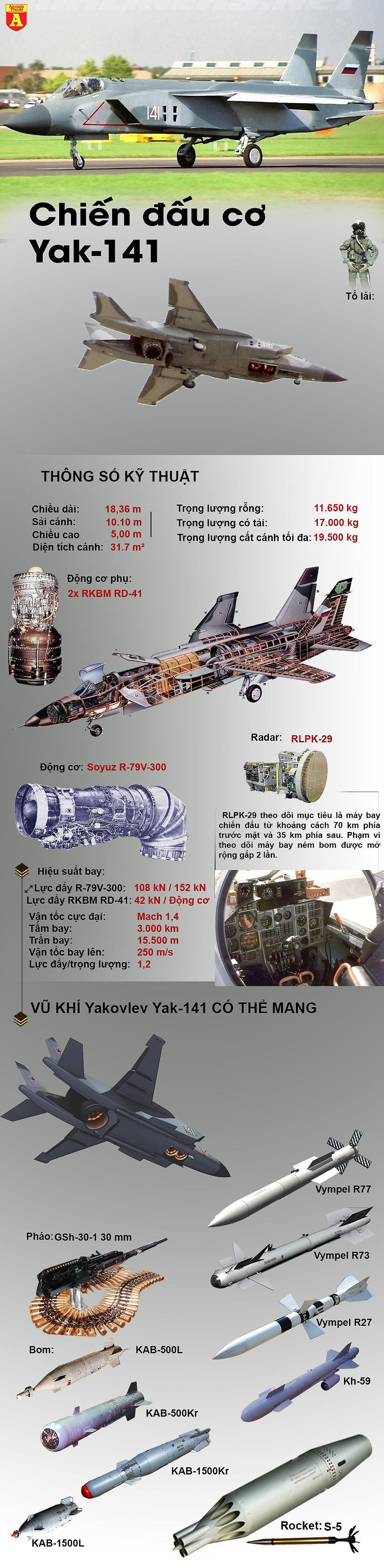 'Thủy tổ' của chiến đấu cơ F-35B chính là Yak-141 Liên Xô? Ảnh 4