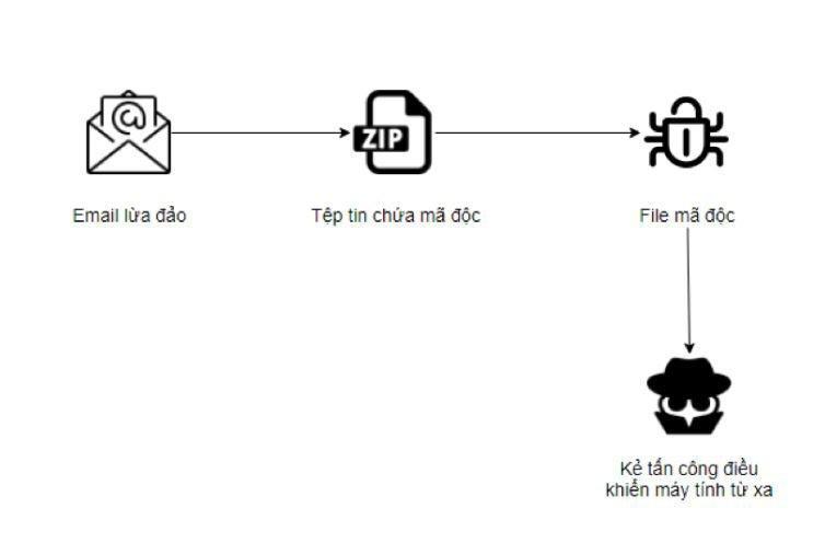 Hacker mạo danh doanh nghiệp chuyển phát để lừa phát tán email chứa mã độc Ảnh 3
