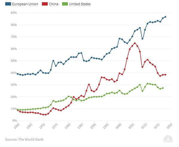 Thương chiến với EU, kinh tế Mỹ sẽ thiệt hại nhiều hơn tranh chấp với Trung Quốc Ảnh 2