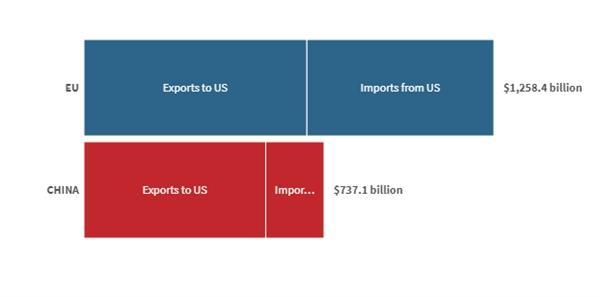 Thương chiến với EU, kinh tế Mỹ sẽ thiệt hại nhiều hơn tranh chấp với Trung Quốc Ảnh 1