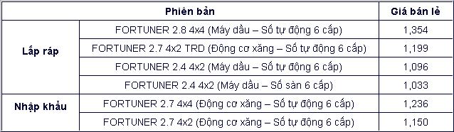 Toyota Việt Nam chốt giá Toyota Fortuner TRD 2019 Ảnh 2