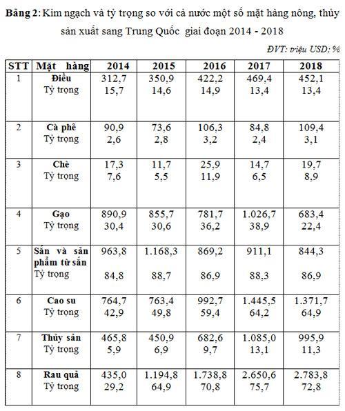 Thương mại nông sản Việt Nam - Trung Quốc nhìn từ con số thống kê: Thực tiễn, vấn đề và giải pháp Ảnh 3