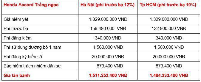 Giá lăn bánh Honda Accord 2019 tại Việt Nam Ảnh 3