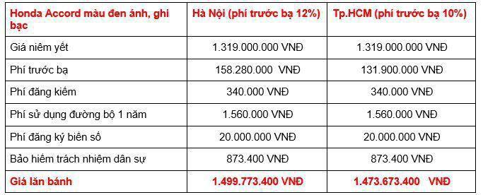 Giá lăn bánh Honda Accord 2019 tại Việt Nam Ảnh 2