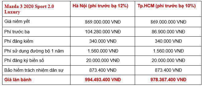 Giá lăn bánh các phiên bản Mazda3 2020 tại Việt Nam Ảnh 8