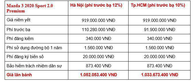 Giá lăn bánh các phiên bản Mazda3 2020 tại Việt Nam Ảnh 9