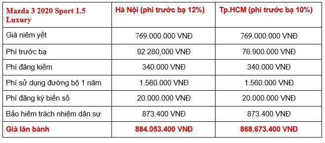 Giá lăn bánh các phiên bản Mazda3 2020 tại Việt Nam Ảnh 5