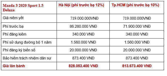 Giá lăn bánh các phiên bản Mazda3 2020 tại Việt Nam Ảnh 6