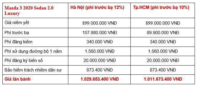 Giá lăn bánh các phiên bản Mazda3 2020 tại Việt Nam Ảnh 11