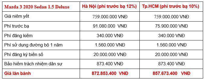 Giá lăn bánh các phiên bản Mazda3 2020 tại Việt Nam Ảnh 2
