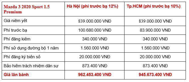 Giá lăn bánh các phiên bản Mazda3 2020 tại Việt Nam Ảnh 7