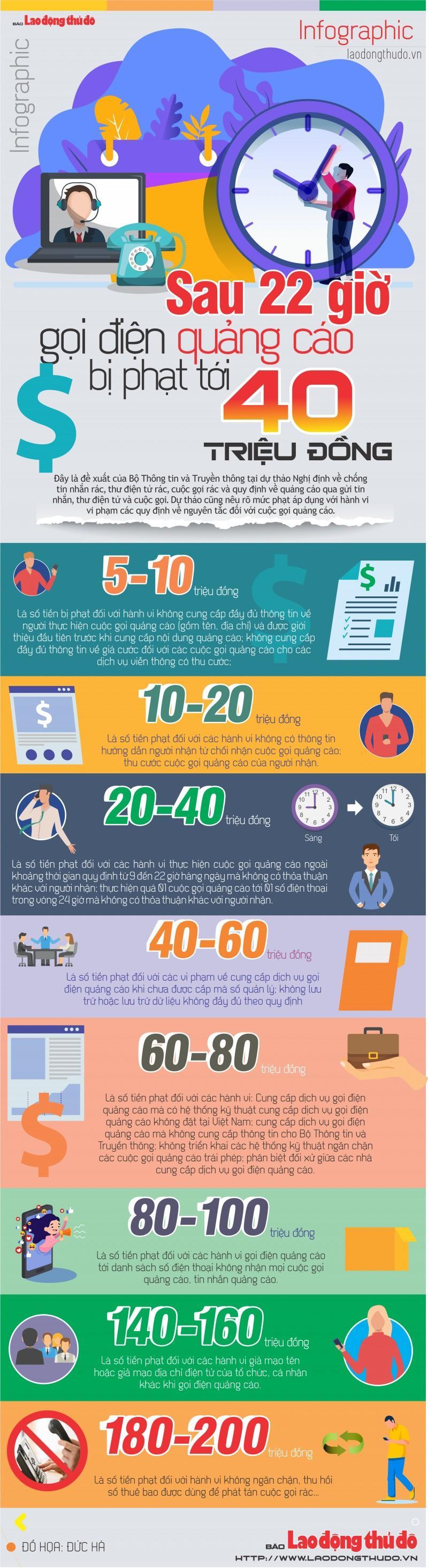Infographic: Sau 22 giờ đêm gọi điện quảng cáo có thể bị phạt tới 40 triệu đồng Ảnh 1