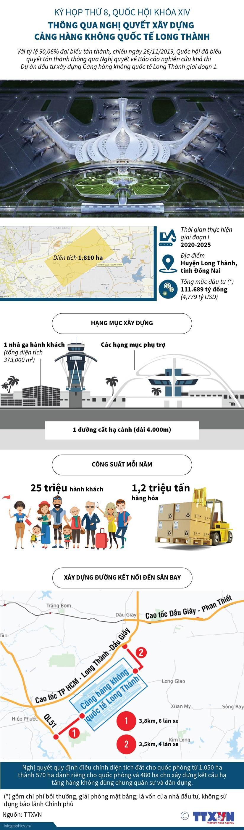 Những thông số về Cảng hàng không quốc tế Long Thành Ảnh 1