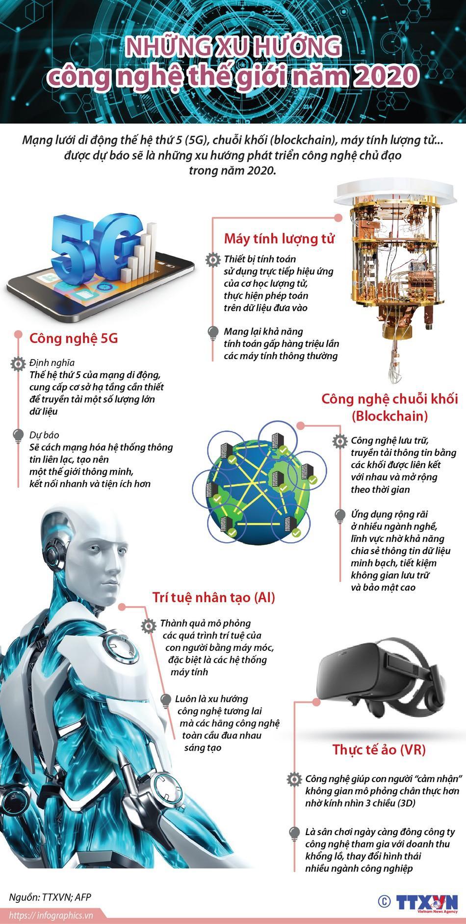 Công nghệ thế giới 2020: 5 xu hướng chính Ảnh 1