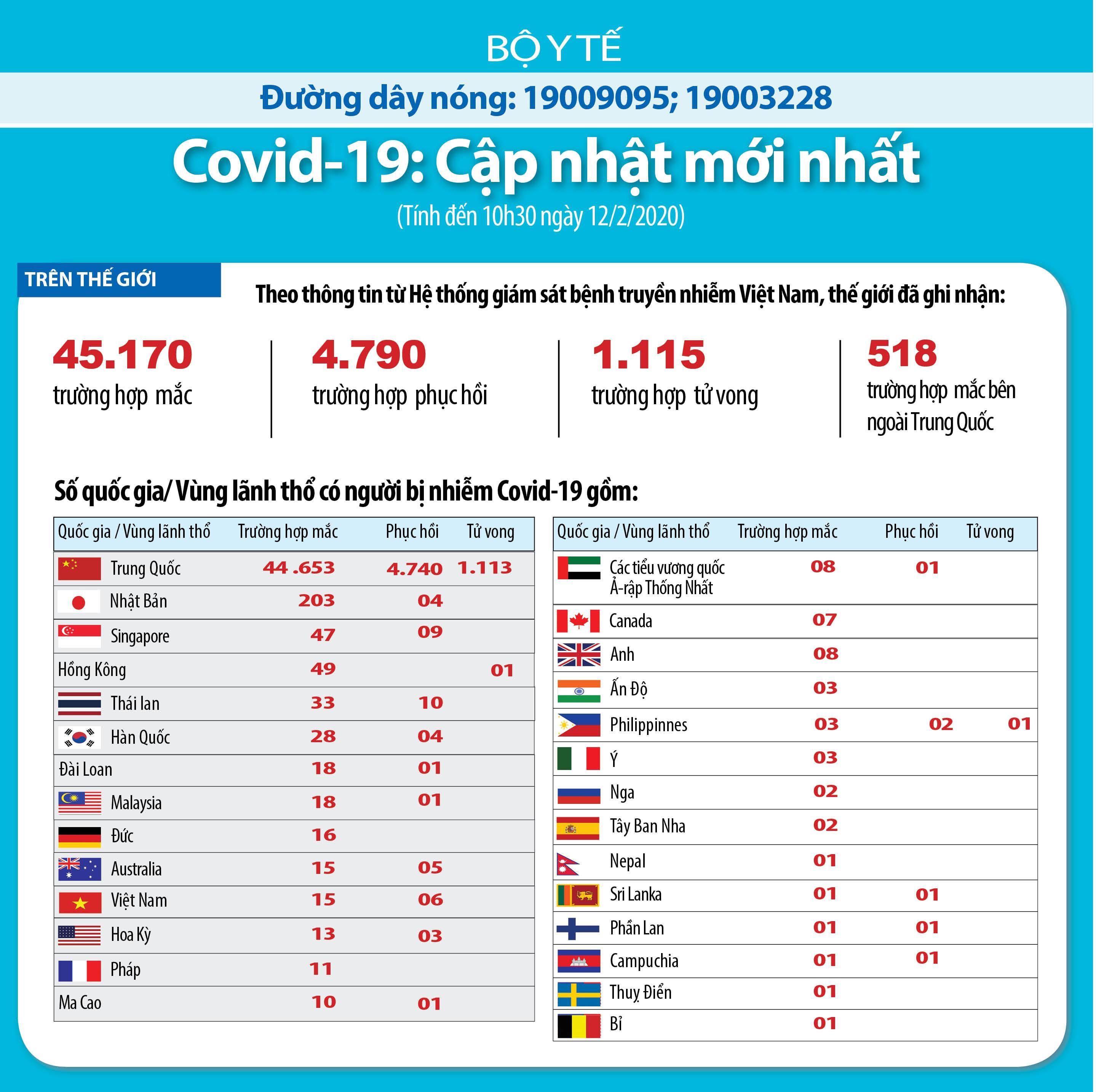 Thế giới có 45.171 trường hợp nhiễm nCoV/Covid-19 Ảnh 1