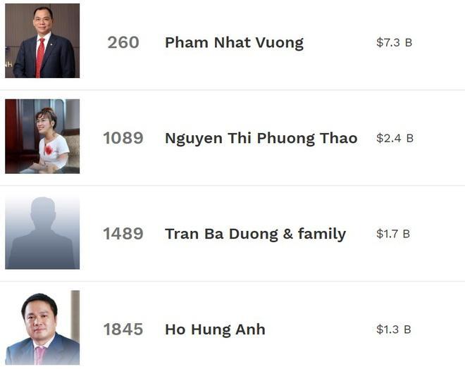 Các đại gia Việt rớt hạng trong danh sách tỷ phú USD Ảnh 1