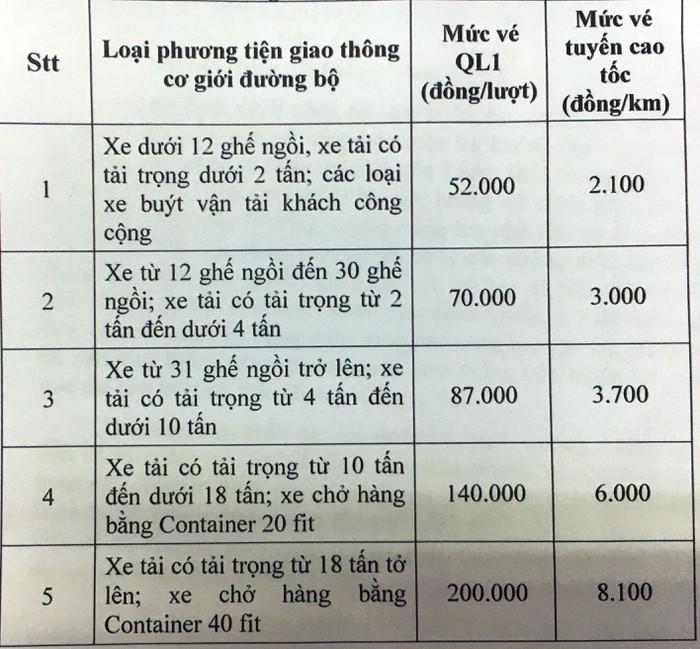 Phí BOT Bắc Giang-Lạng Sơn tăng kịch trần: Doanh nghiệp vận tải khó chồng khó Ảnh 1