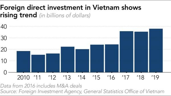 Samsung và các công ty Hàn Quốc đổ xô 'kéo quân' sang Việt Nam vì thương chiến Mỹ-Trung Ảnh 1