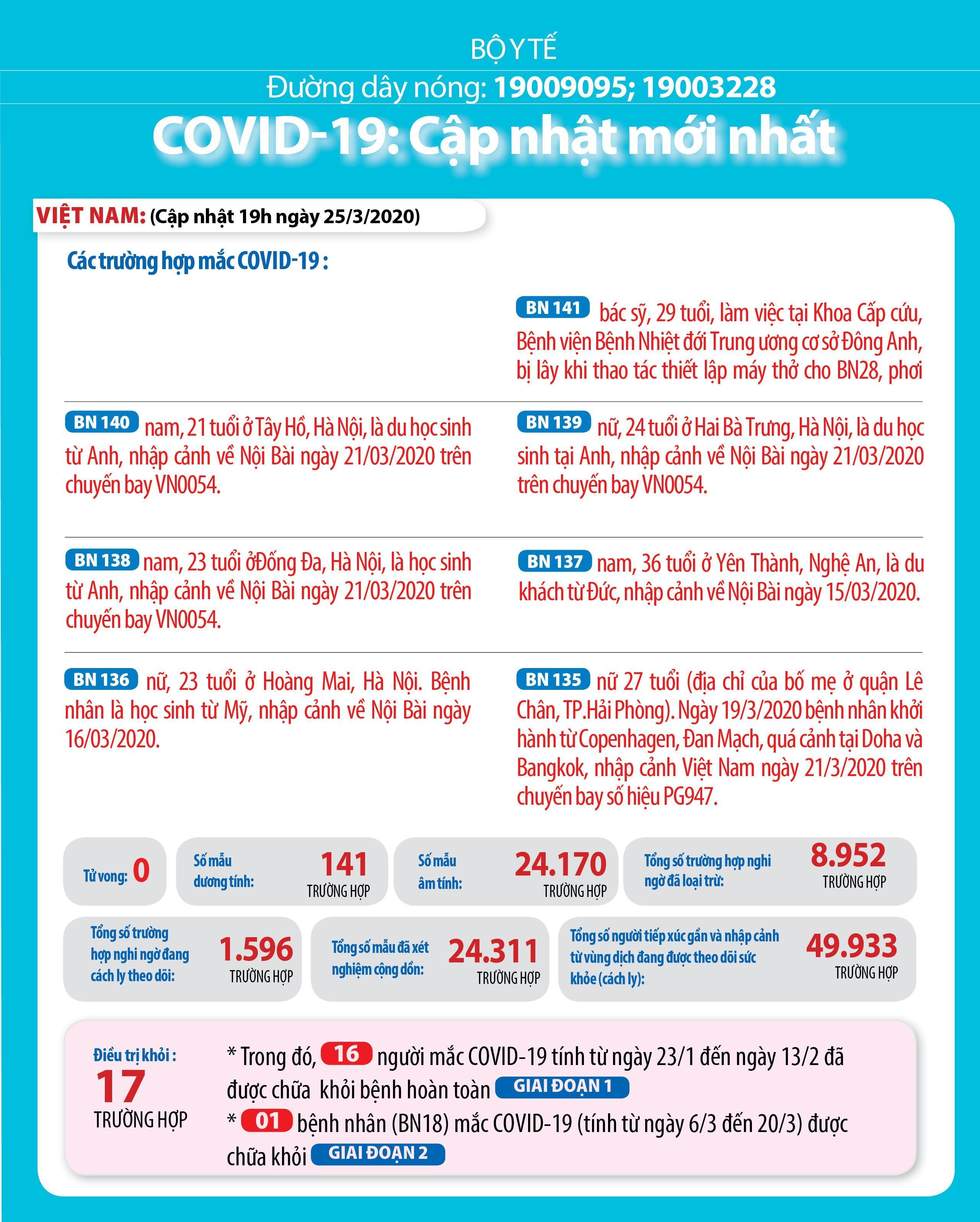 Việt Nam có 141 ca mắc Covid-19, hơn 1.600 ca nghi ngờ đang cách ly Ảnh 1