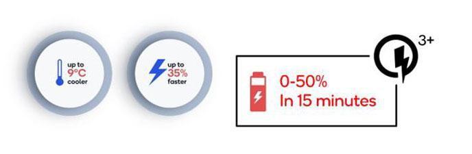 Quick Charge 3+ ra mắt ,sạc nhanh và hiệu quả cho trải nghiệm tuyệt vời Ảnh 2