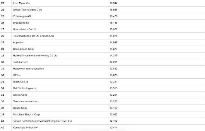 10 công ty sáng tạo nhất thế giới không có tên Apple Ảnh 2