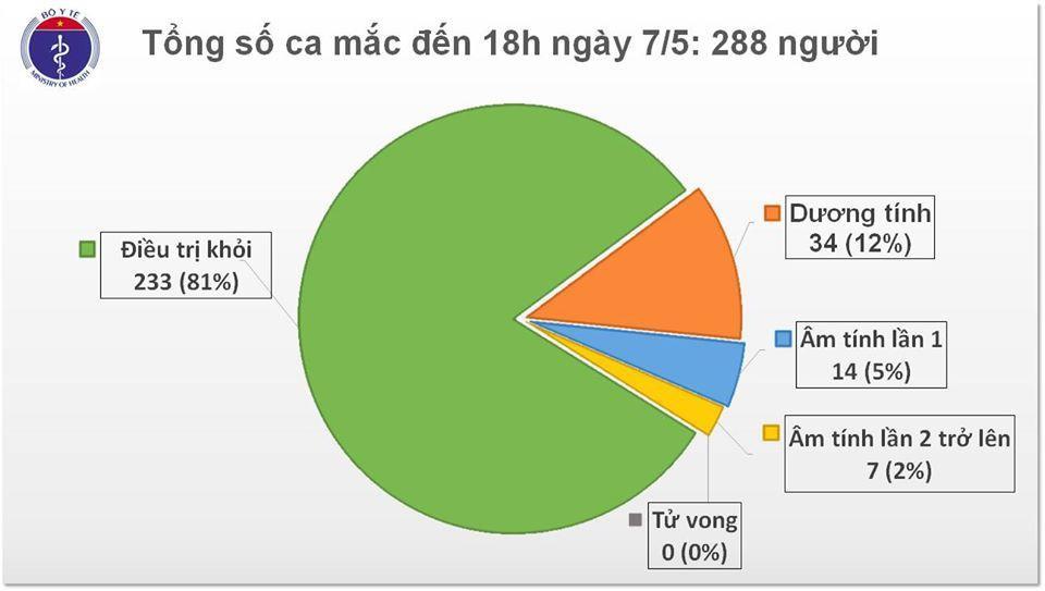 Việt Nam có thêm 17 ca mắc Covid-19 đều được cách ly sau khi nhập cảnh Ảnh 1